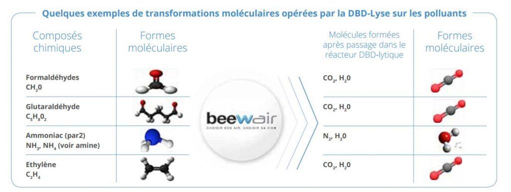 beewair-exemples