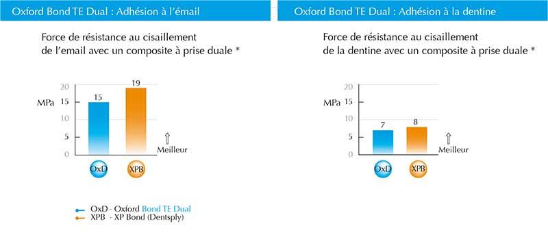 Oxford-bond-TE-Dual-desc-2