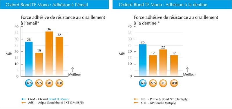 Oxford-bond-TE-mono-desc-2